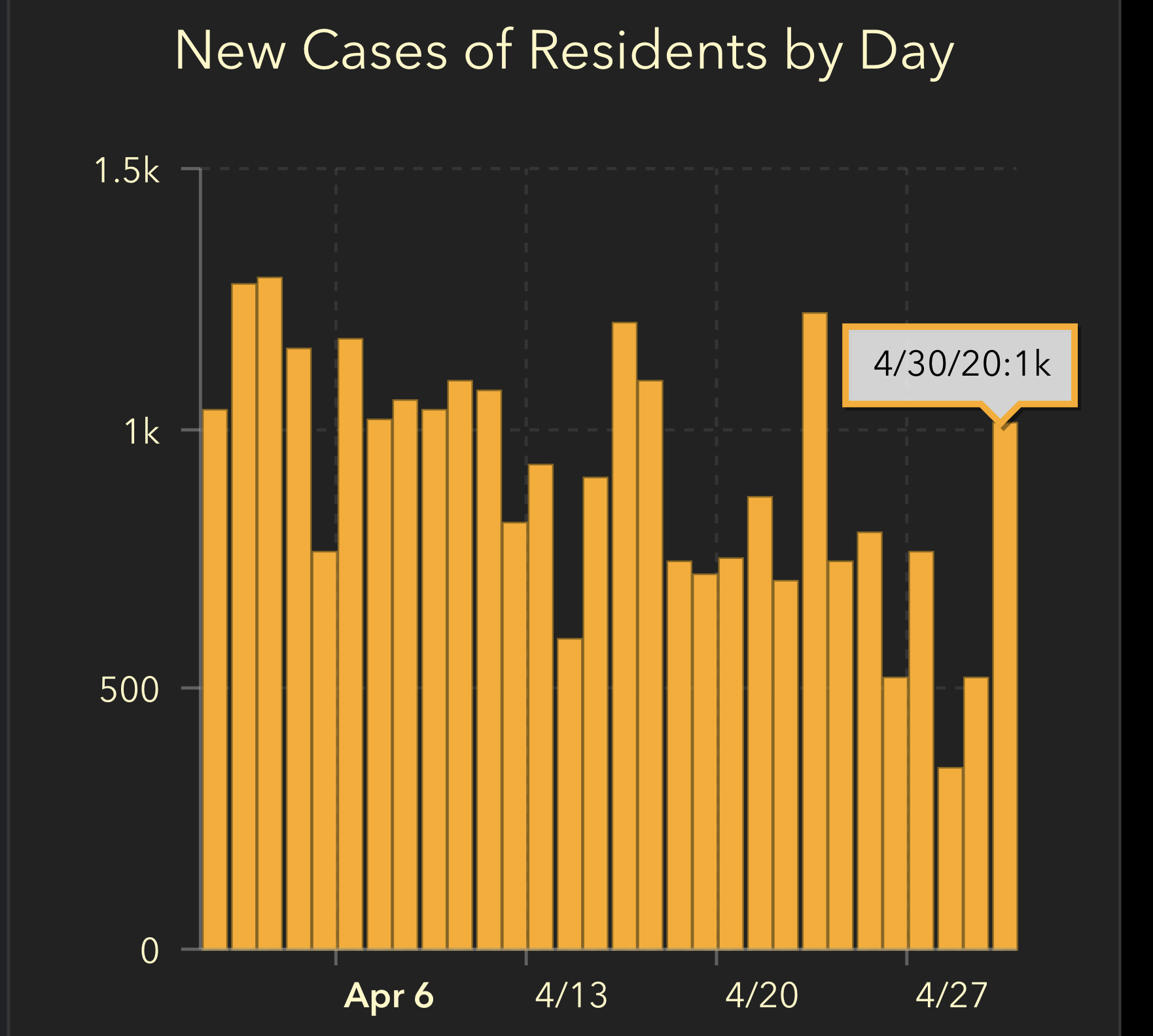 Florida new cases May 1 2020