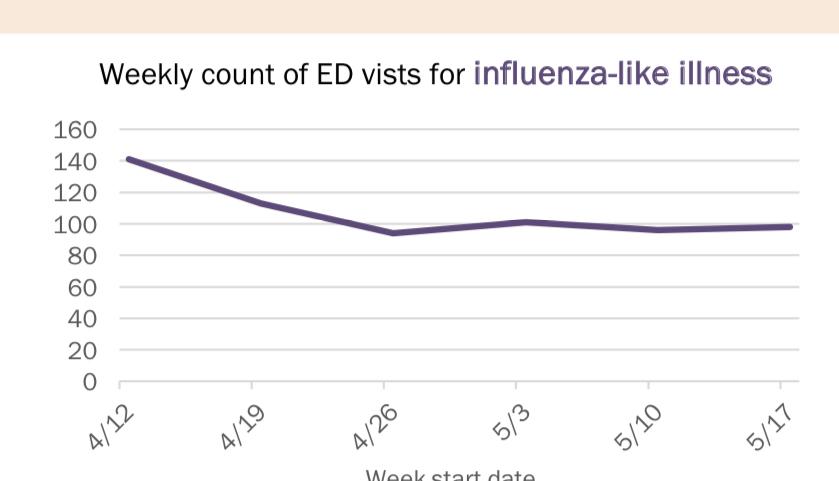 florida department of health flu like