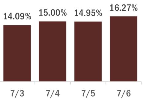 percent positive florida
