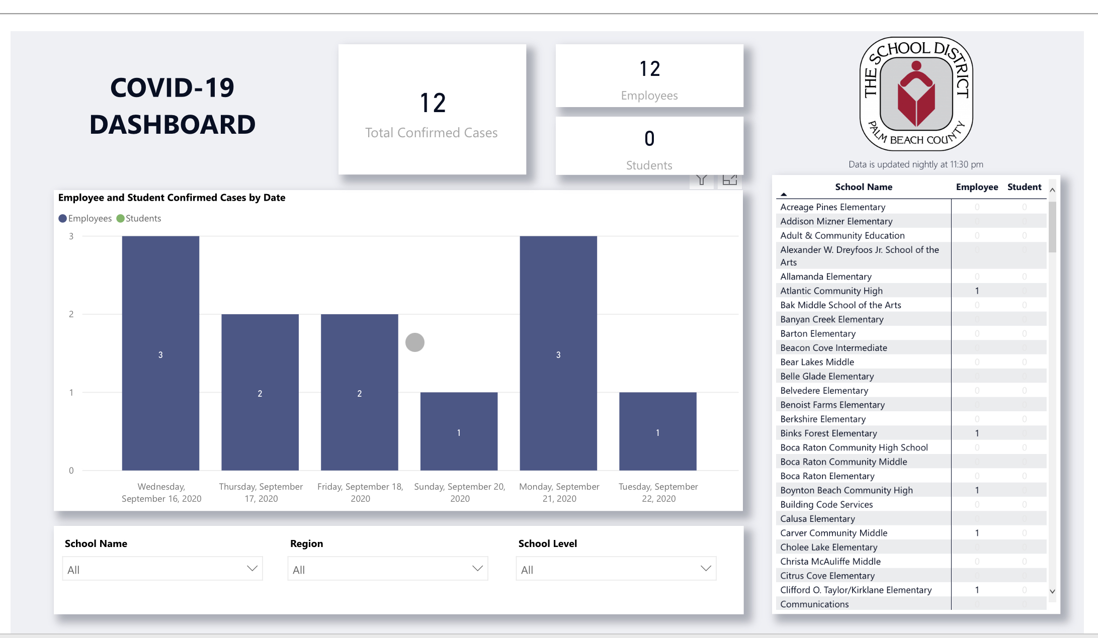 Palm Beach County School District COVID-19 dashboard wed sept 23