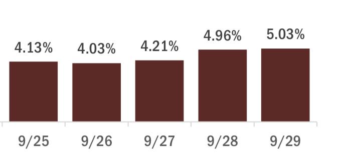 Florida Positivity Rate