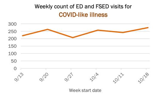 COVID ER visits Palm Beach county