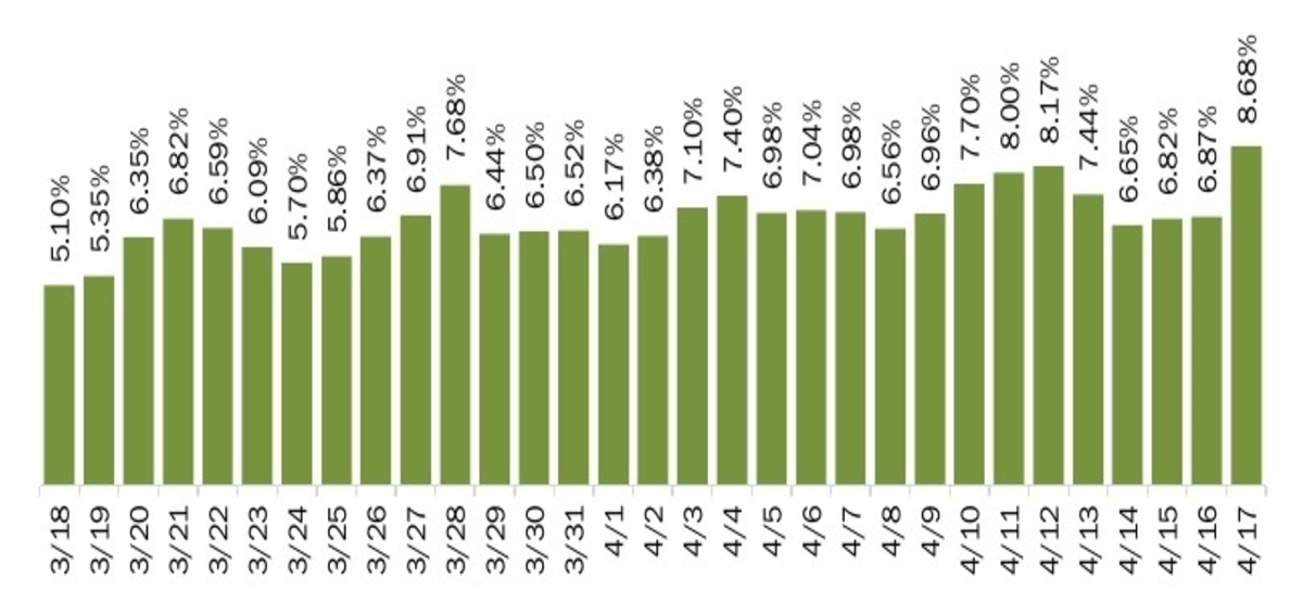 COVID positivity rate