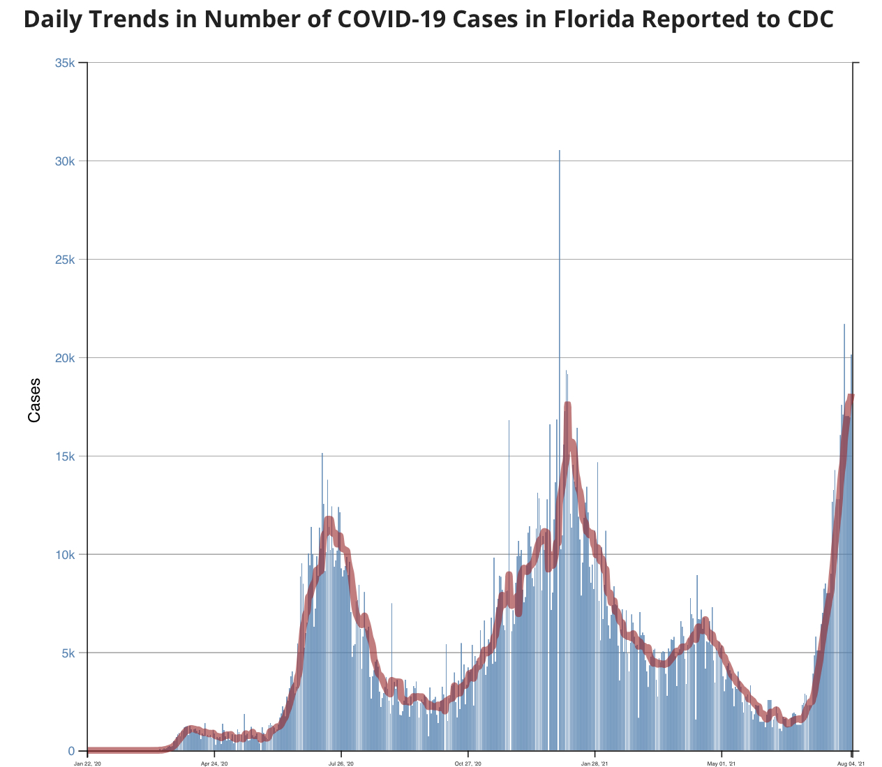 CDC Florida COVID