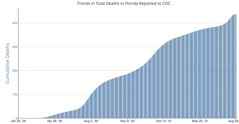 Florida COVID-19 deaths